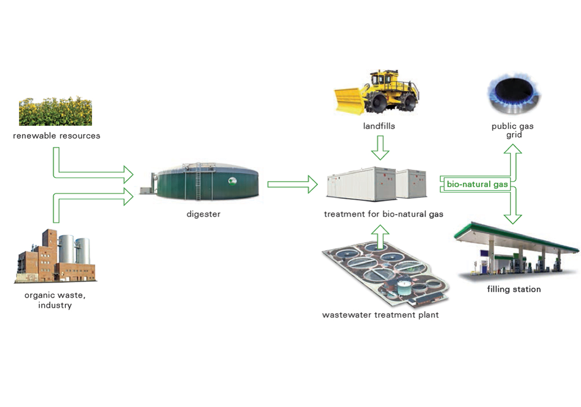 Fields of application for biomethane